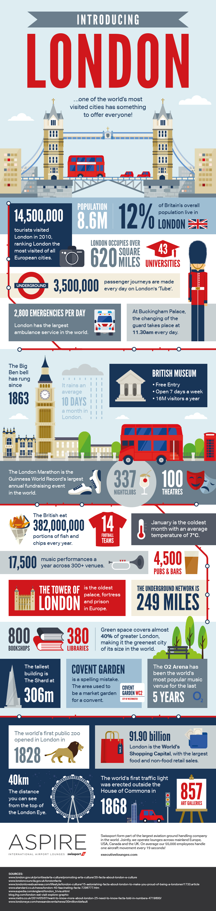 London City Guide Infographic